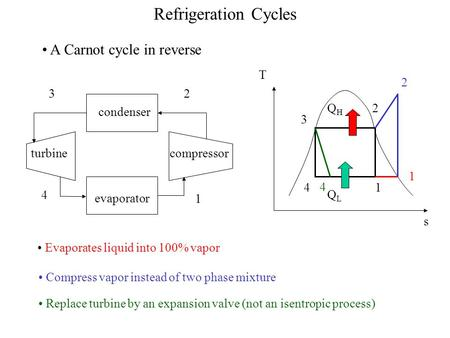 Refrigeration Cycles A Carnot cycle in reverse QL QH T s 2