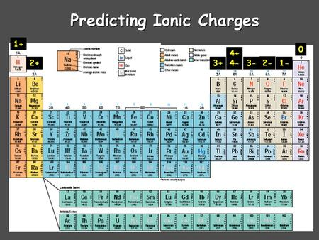 Predicting Ionic Charges 1+ 2+3+ 4+ 4- 3- 2- 1- 0.