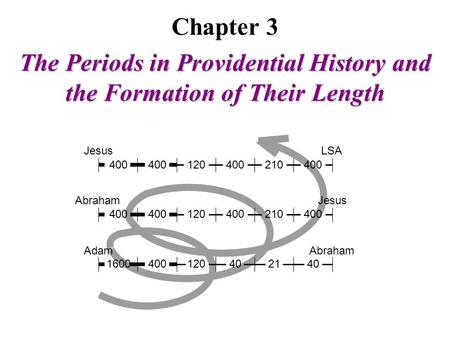 Chapter 3 The Periods in Providential History and the Formation of Their Length AdamAbraham Jesus LSA Abraham 400 120400 210 400 120400 210 4004012040160021.