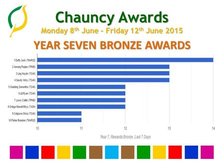 Chauncy Awards Monday 8 th June - Friday 12 th June 2015 YEAR SEVEN BRONZE AWARDS.