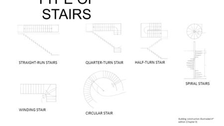 TYPE OF STAIRS STRAIGHT-RUN STAIRSQUARTER-TURN STAIR HALF-TURN STAIR SPIRAL STAIRS WINDING STAIR CIRCULAR STAIR Building construction illustraded 4 th.