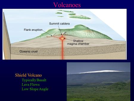 Volcanoes Shield Volcano Typically Basalt Lava Flows Low Slope Angle.