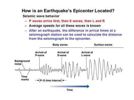 How is an Earthquake's Epicenter Located? Seismic wave behavior –P waves arrive first, then S waves, then L and R –Average speeds for all these waves is.