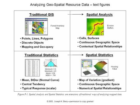 © 2005, Joseph K. Berry—permission to copy granted Figure P-1. Spatial Analysis and Spatial Statistics are extensions of traditional ways of analyzing.