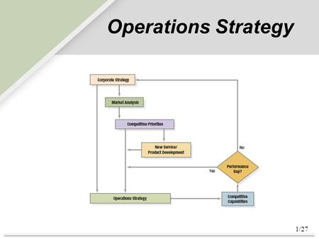 Operations Strategy.