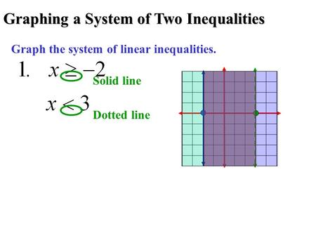 Graphing a System of Two Inequalities Graph the system of linear inequalities. Solid line Dotted line.