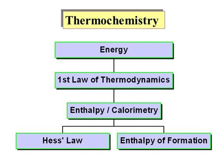 Thermochemistry. Kinetic Energy and Potential Energy Kinetic energy is the energy of motion: Potential energy is the energy an object possesses by virtue.