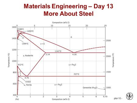 Chapter 10 - Materials Engineering – Day 13 More About Steel.