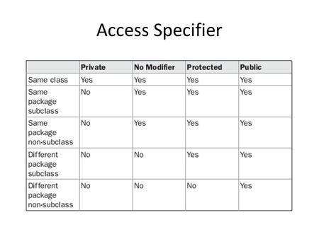 Access Specifier. Anything declared public can be accessed from anywhere. Anything declared private cannot be seen outside of its class. When a member.