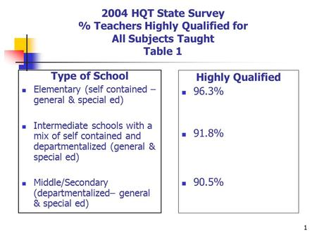 1 2004 HQT State Survey % Teachers Highly Qualified for All Subjects Taught Table 1 Type of School Elementary (self contained – general & special ed) Intermediate.