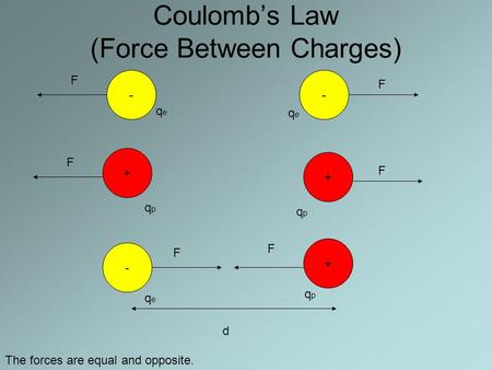 Coulomb's Law (Force Between Charges) -- + + + - qeqe qeqe qeqe qpqp qpqp qpqp F F F F F F d The forces are equal and opposite.