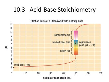 10.3Acid-Base Stoichiometry. Titration A method for determining the concentration of a solution by reacting a known volume of that solution with a solution.