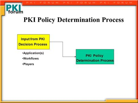 PKI Policy Determination Process Input from PKI Decision Process PKI Policy Determination Process Application(s) Workflows Players.