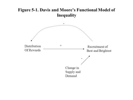 david and moore thesis Sociology study play while the davis and moore thesis suggests to each according to the importance of one's work, karl marx supported the idea.