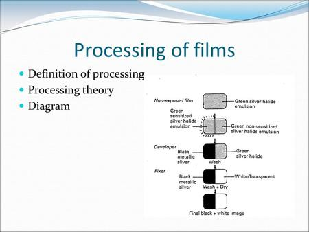 Processing of films Definition of processing Processing theory Diagram.
