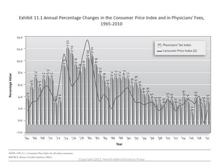 Exhibit 11.1 Annual Percentage Changes in the Consumer Price Index and in Physicians' Fees, 1965-2010 Copyright 2011 Health Administration Press.