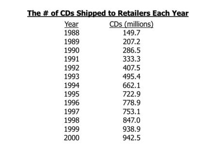The # of CDs Shipped to Retailers Each Year Year 1988 1989 1990 1991 1992 1993 1994 1995 1996 1997 1998 1999 2000 CDs (millions) 149.7 207.2 286.5 333.3.