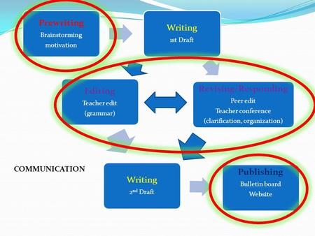 Prewriting Brainstorming motivation Writing 1st Draft Revising/Responding Peer edit Teacher conference (clarification, organization) Editing Teacher edit.