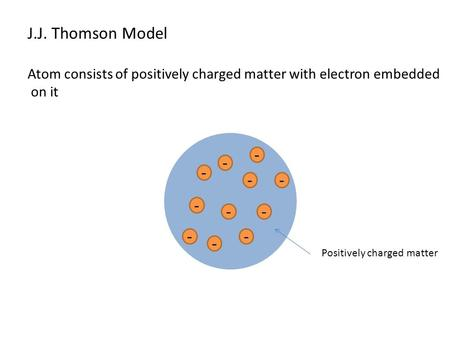 J.J. Thomson Model Atom consists of positively charged matter with electron embedded on it - - - - - - - - - - - Positively charged matter.