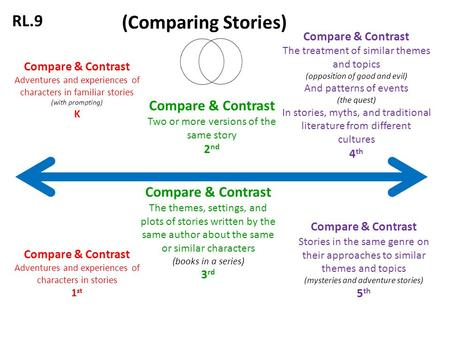 Compare & Contrast Adventures and experiences of characters in familiar stories (with prompting) K Compare & Contrast Two or more versions of the same.