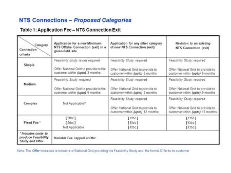 Category Connection criteria Application for a new Minimum NTS Offtake Connection (exit) in a green-field site Application for any other category of new.