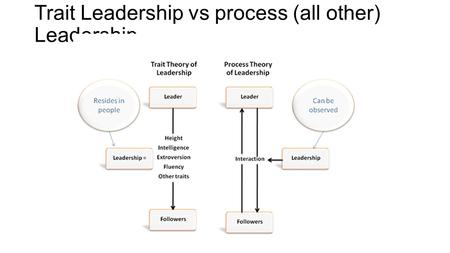 Trait Leadership vs process (all other) Leadership.