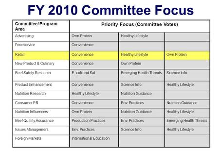 Committee/ Program Area Priority Focus (Committee Votes) AdvertisingOwn ProteinHealthy Lifestyle FoodserviceConvenience RetailConvenienceHealthy LifestyleOwn.