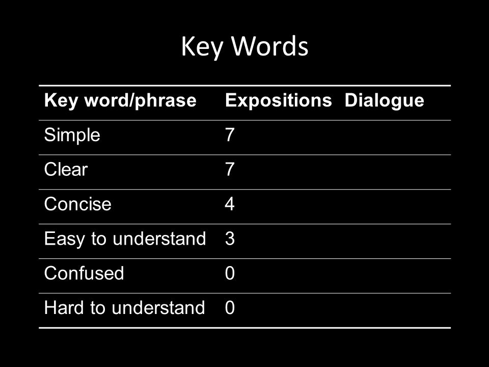 Key Words Key word/phraseExpositionsDialogue Simple70 Clear70 Concise40 Easy to understand30 Confused05 Hard to understand01
