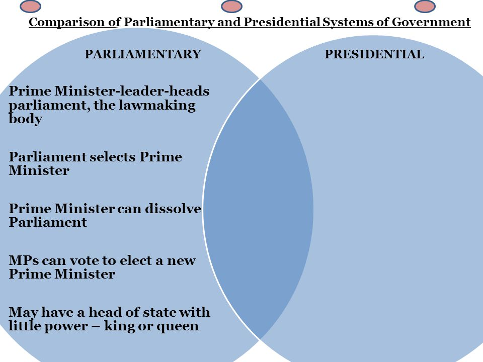 Comparison of Parliamentary and Presidential Systems of Government Prime Minister-leader- heads parliament, the lawmaking body Parliament selects Prime Minister Prime Minister can dissolve Parliament MPs can vote to elect a new Prime Minister May have a head of state with little power – king or queen Legislature – lawmaking body President – leader President is elected Legislature&President serve a fixed amount of time President does not make laws The President is head of state and chief executive PARLIAMENTARY PRESIDENTIAL