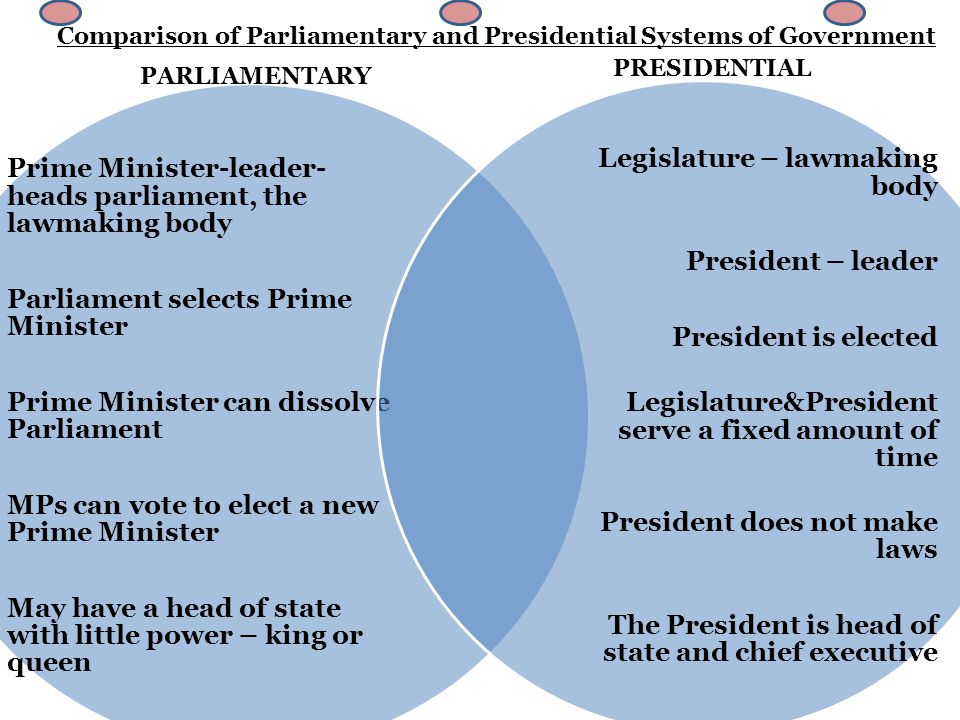 Comparison of Parliamentary and Presidential Systems of Government Prime Minister-leader- heads parliament, the lawmaking body Parliament selects Prime Minister Prime Minister can dissolve Parliament MPs can vote to elect a new Prime Minister May have a head of state with little power – king or queen Legislature – lawmaking body President – leader President is elected Legislature&President serve a fixed amount of time President does not make laws The President is head of state and chief executive PARLIAMENTARY PRESIDENTIAL Citizens elect lawmakers Leader heads the military & runs the government