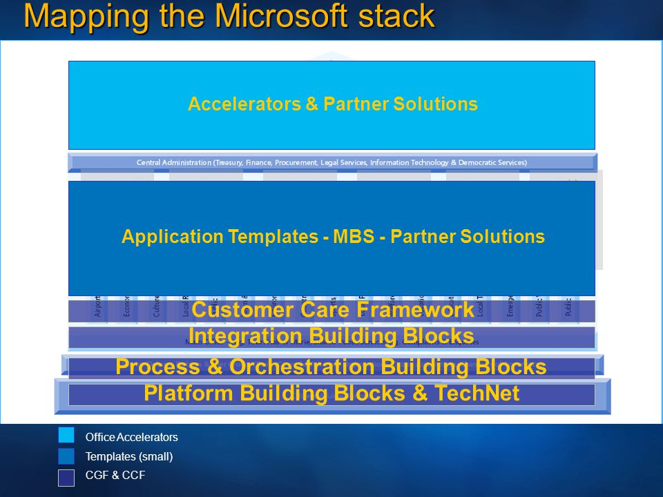 Fueling Partner Growth 1.5 million jobs in EMEA Microsoft 35,000 in Consulting & Integration 40,000 with HardwareVendors 2,000 in TrainingCenters 51,000 with ApplicationVendors 400,000Developers 1,300,000Resellers 12,000DirectEmployees 205,000 in ProfessionalServices