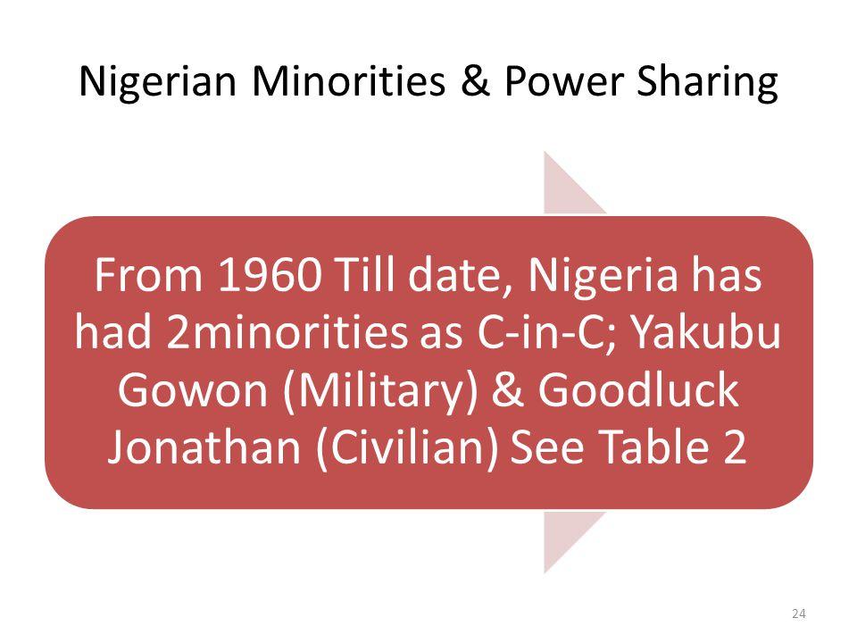 Date Name (Ethnic Origin)State October 1960 - January 1966 Sir Abubakar T.