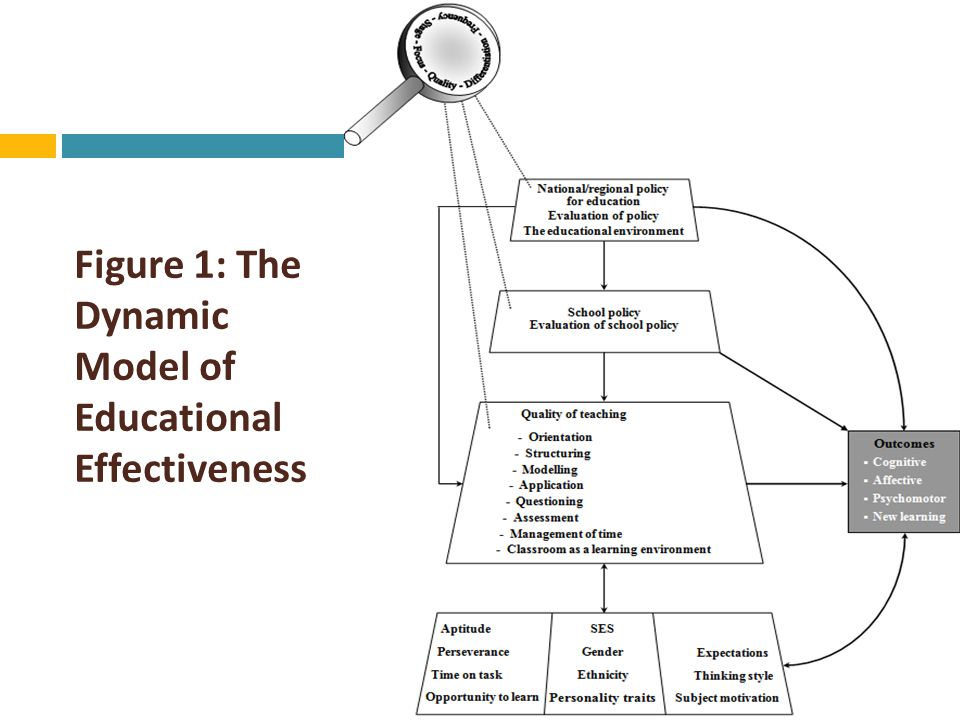 THE DYNAMIC MODEL OF EDUCATIONAL EFFECTIVENESS: AN OVERVIEW  Although there are different effectiveness factors, each factor can be defined and measured using five dimensions: frequency, focus, stage, quality, and differentiation.