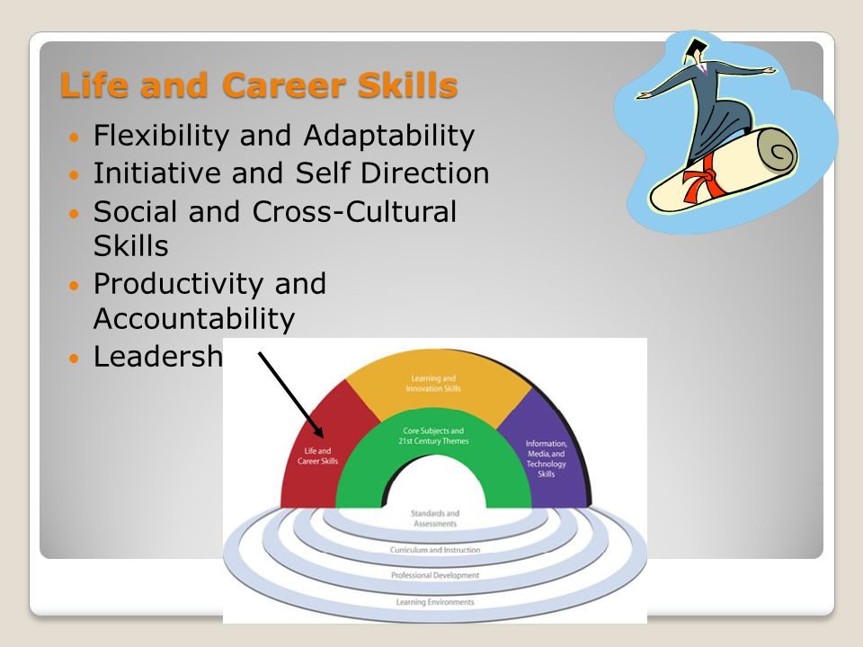 Possibilities for incorporating 21st Century Skills...