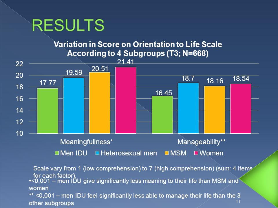 VARIABLES Men IDU (1) (n=124) Heterosexu al men (2) (n=108) MSM (3) (n=493) Women (4) (n=178) p Post- hoc M ± SD Acceptance 2.21 ± 0.76 2.19 ± 0.802.44 ± 0.702.21 ± 0.80  0.0001 1132311323 Positive reframing 1.69 ± 0.90 1.87 ± 0.851.96 ± 0.882.04 ± 0.850.004 113114113114 Active coping planning 1.63 ± 0.69 1.89 ± 0.681.78 ± 0.681.90 ± 0.670.004 114114 Venting 1.39 ± 0.92 1.47 ± 0.931.44 ± 0.891.38 ± 0.900.769- Substances use 1.54 ± 1.05 0.71 ± 1.000.56 ± 0.870.29 ± 0.71  0.0001 12113114142431211311414243 12 Results From ANOVA on Coping Strategies Scores vary from 0 (never use) to 3 (often use)