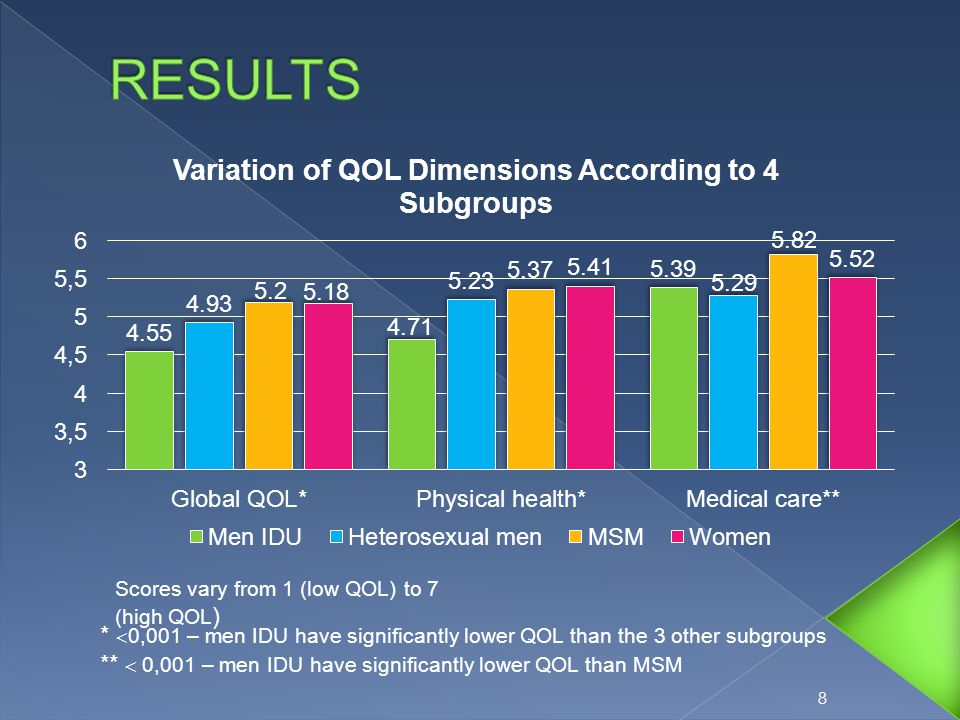 9 *  0,001 – men IDU have significantly lower QOL than MSM & women