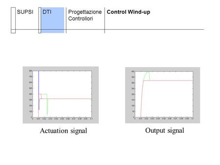 SUPSIDTIProgettazione Controllori Control Wind-up Actuation signal Output signal.