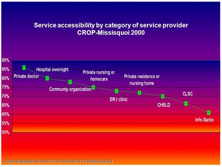 Service accessibility by category of service provider CROP-Missisquoi 2000.