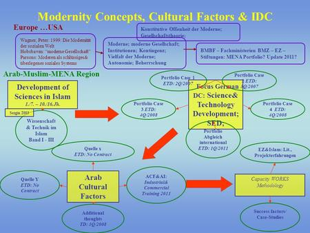 Modernity Concepts, Cultural Factors & IDC Europe …USA Arab-Muslim-MENA Region Moderne; moderne Gesellschaft; Institutionen; Kontingenz; Vielfalt der Moderne;