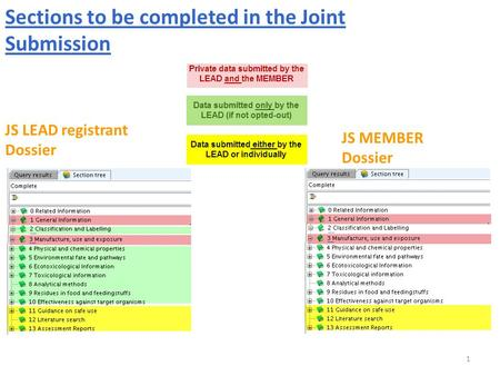 1 JS LEAD registrant Dossier JS MEMBER Dossier Sections to be completed in the Joint Submission.