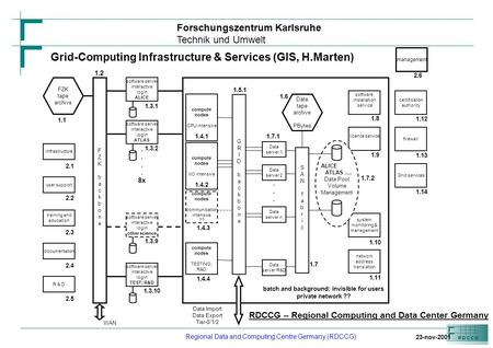 Forschungszentrum Karlsruhe Technik und Umwelt Regional Data and Computing Centre Germany (RDCCG) RDCCG – Regional Computing and Data Center Germany software.