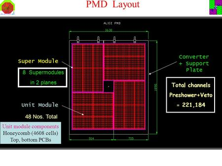 PMD Layout Unit Module Super Module Converter + Support Plate Total channels Preshower+Veto = 221,184 8 Supermodules in 2 planes 48 Nos. Total Unit module.