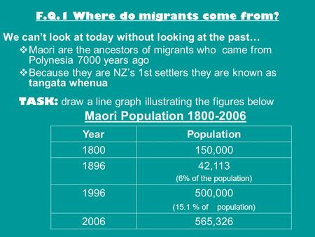 F.Q.1 Where do migrants come from? We cant look at today without looking at the past… Maori are the ancestors of migrants who came from Polynesia 7000.