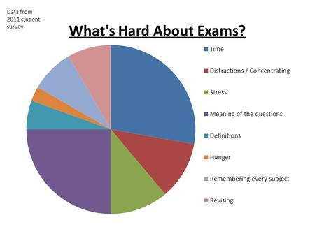 Data from 2011 student survey. Whats hard about exams? Major worries Timing – know every exam, use the planning sheet provided, for the timing. Know how.