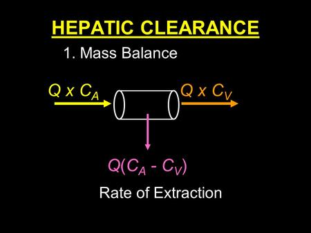 1 HEPATIC CLEARANCE Q x C A Q x C V Q(C A - C V ) Rate of Extraction 1. Mass Balance.