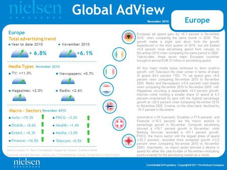 Global AdView Confidential & Proprietary - Copyright © 2011 The Nielsen Company November 2010 Finance: +16.5% Total advertising trend Year to date 2010November.