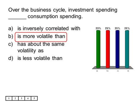 Over the business cycle, investment spending ______ consumption spending. 12345 a)is inversely correlated with b)is more volatile than c)has about the.