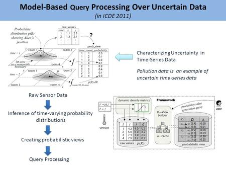 Model-Based Query Processing Over Uncertain Data (in ICDE 2011) Raw Sensor Data Inference of time-varying probability distributions Creating probabilistic.