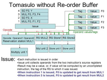Tomasulo without Re-order Buffer Opcode Operand1 Operand2 Reservation station MUL1 RS MUL2RS Store1 Multiply unit 1 Mul unit 2 Store unit 1 RS Store2 Store.