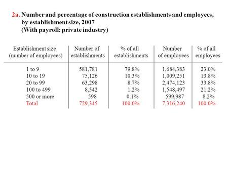 2a. Number and percentage of construction establishments and employees, by establishment size, 2007 (With payroll: private industry) Establishment size.